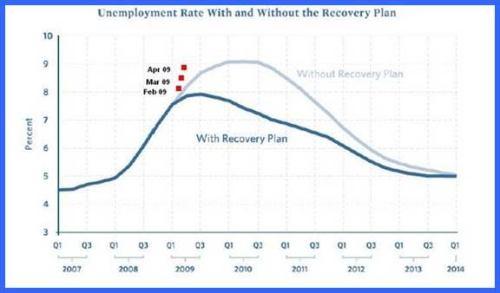 White House Chart